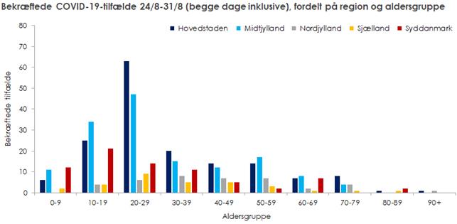 Bekræftede COVID-19-tilfælde fordelt på region og aldersgruppe i perioden 24. til 31. august 2020.